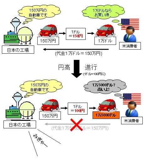 止まらない円高=世界通貨安戦争どうなる?4〜為替変動の影響 ...