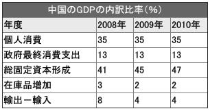 GDP内訳