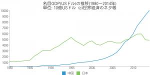中国と日本のGDP