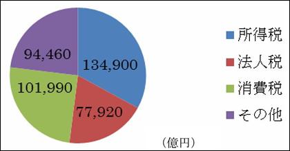 日本の税収内訳