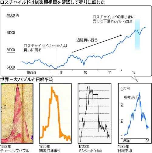 世界三大バブルと日経平均