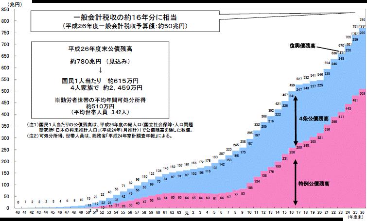 国債発行額