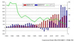 アメリカ 貿易・財政赤字の推移と円・ドル為替