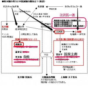 改・太子党団派最新図