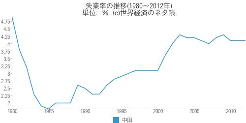 <中国の失業率は上昇>