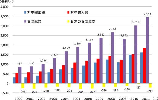 <対中輸出入額の推移>