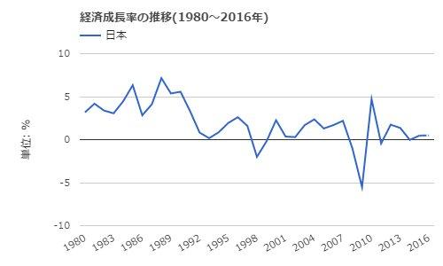 経済成長率・日本