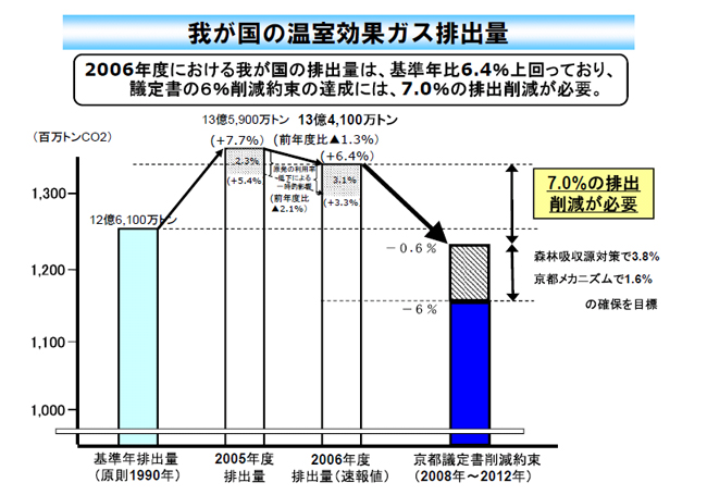 せまる『ポスト京都議定書』枠組み:日本の主張は? - 金貸しは、国家を相手に金を貸す